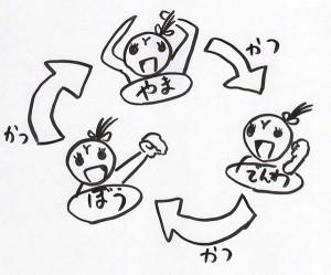 ゆ〜さんが提案する21世紀の3すくみ